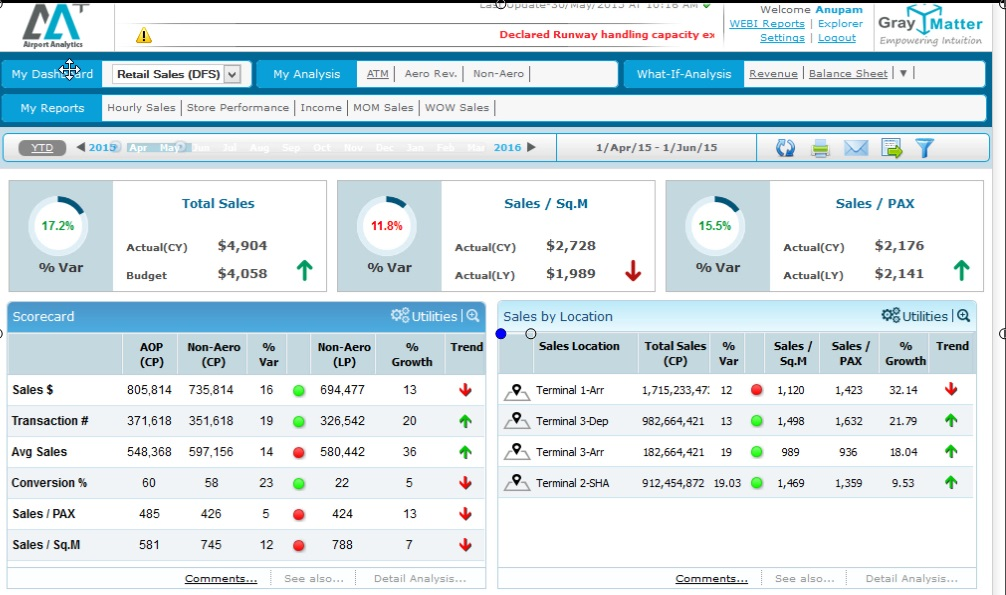 Airport Analytics (AA+) - Retail Sales Dashboard