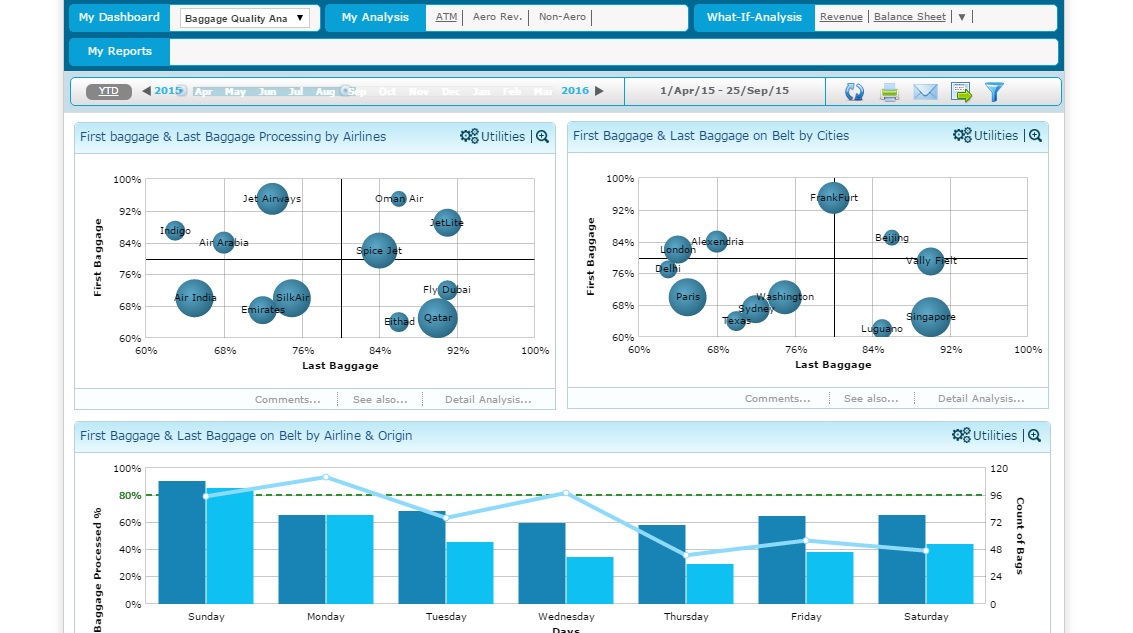 Airport Analytics (AA+) - baggage qualilty analytics