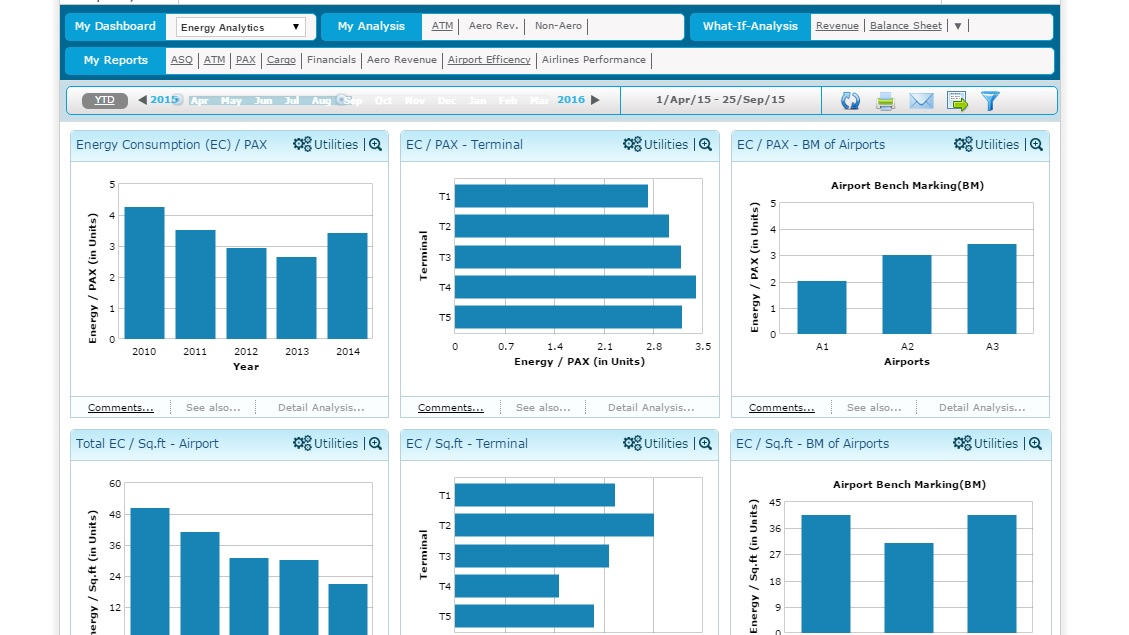Airport Analytics (AA+) - energy analytics Dashboard