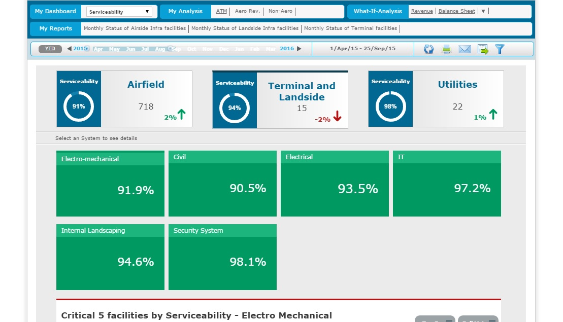 Airport Analytics (AA+) - Waste Product Dashboard