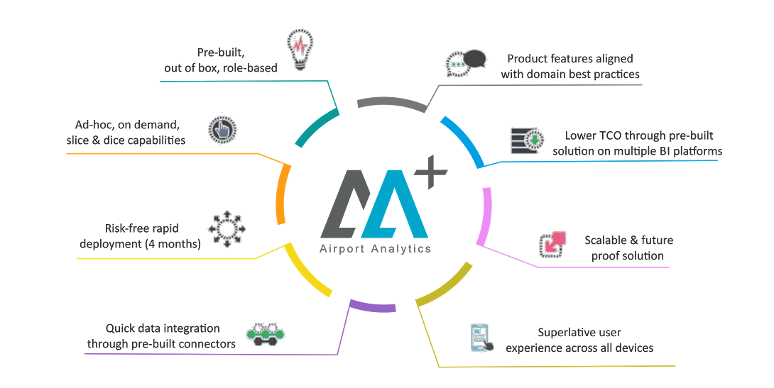 Airport Analytics (AA+) Solution