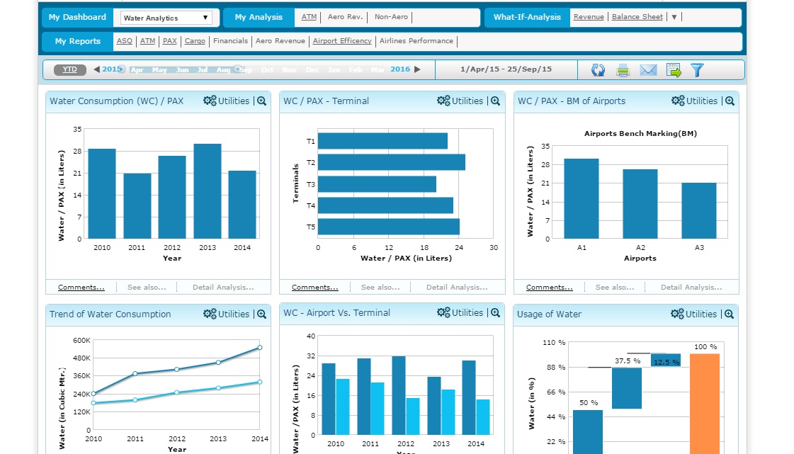 Airport Analytics (AA+) - water analytics Dashboard