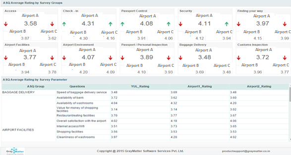 Airport Passenger Analytics Dashboard